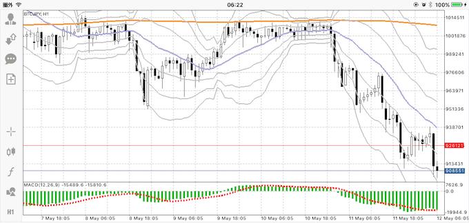 ビットコイン価格推移18051206