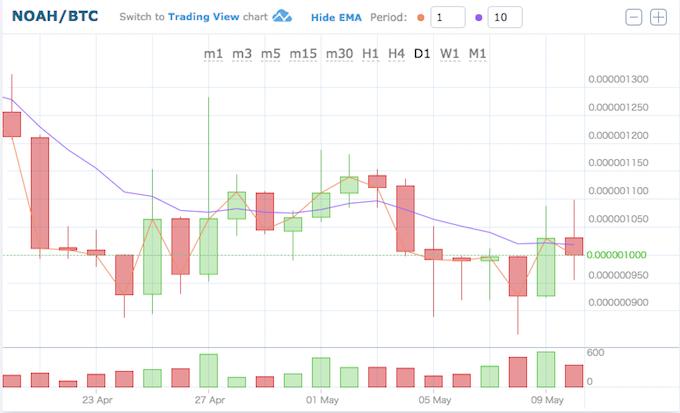 ノアコイン価格推移18051019