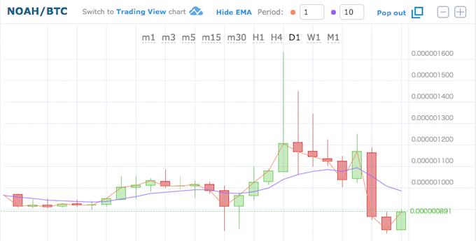 HitBTC、ノアコイン価格推移180614