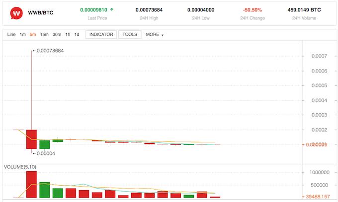bit-Z、コインマーケットキャップランキング
