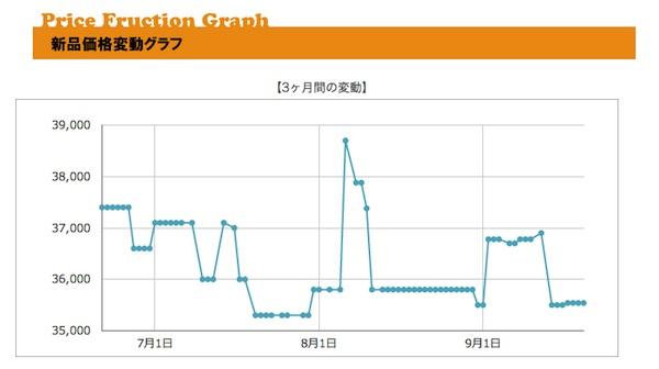 プライスチェック/使い方/価格変動グラフ