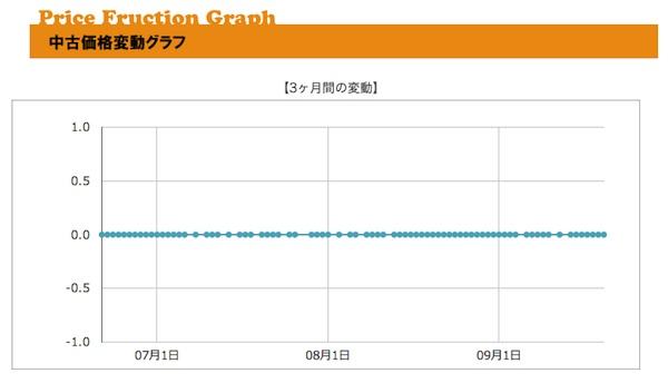 プライスチェック/使い方/中古品価格変動グラフ
