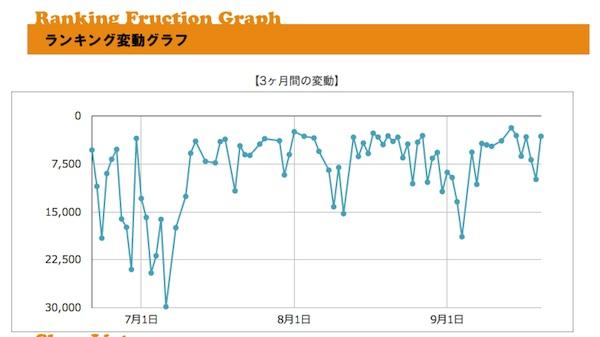 プライスチェック/使い方/人気順位変動グラフ