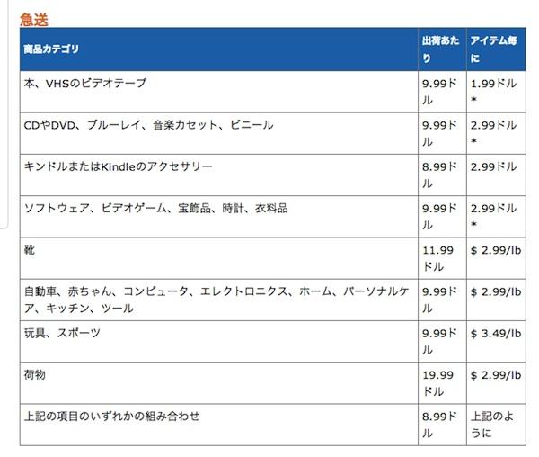 Amazon並行輸入リサーチ方法/稼げる商品?/アメリカから日本の配送料