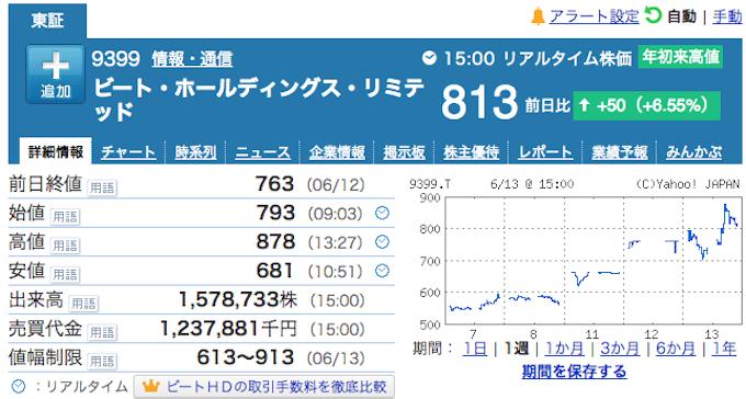 ノアコイン価格推移180613