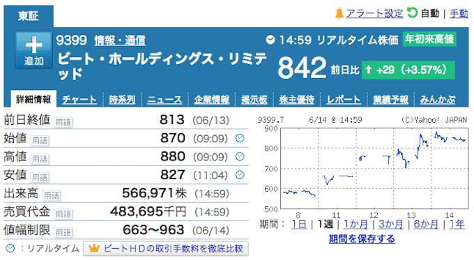 BEAT株価格推移180614