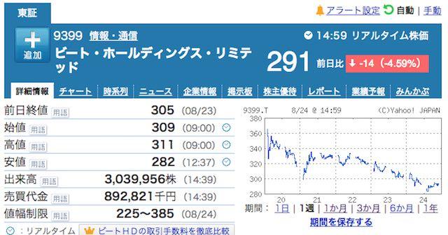 BEAT株価推移180824