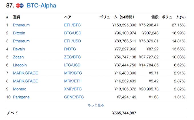 BTC-Alpha、コインマーケットキャップランキング