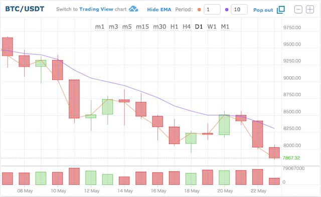 ビットコイン価格推移180523