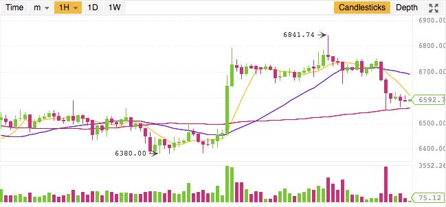 Bitcoin価格推移180620