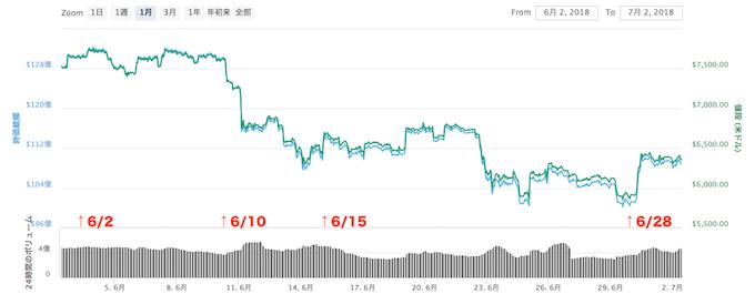 BTC価格推移1806