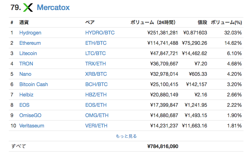 MERCATOX、コインマーケットキャップランキング