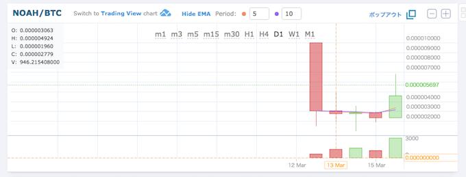 ノアコイン価格推移18031709