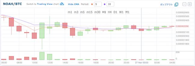 HitBTC・ノアコイン価格推移18032711