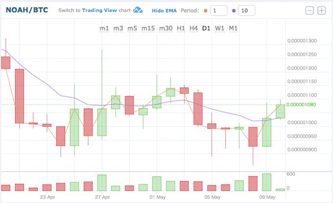 ノアコイン価格推移18051011