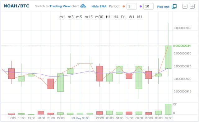 ノアコイン価格推移180523