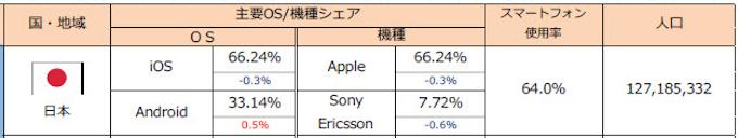 スマホOSシェア率・日本