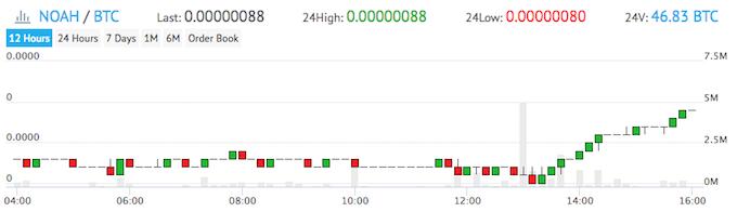 YObit、ノアコイン価格推移180614