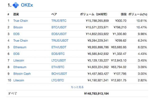 仮想通貨取引所OKEx(オーケーイーエックス)