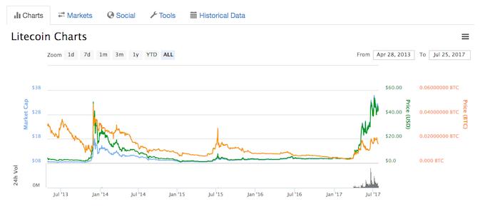ライトコインの価格推移