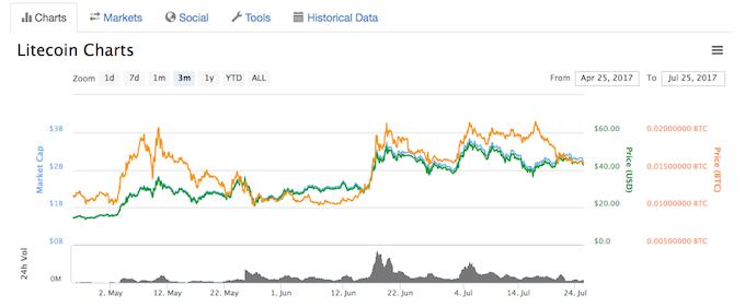 ライトコインの価格推移/3ヶ月